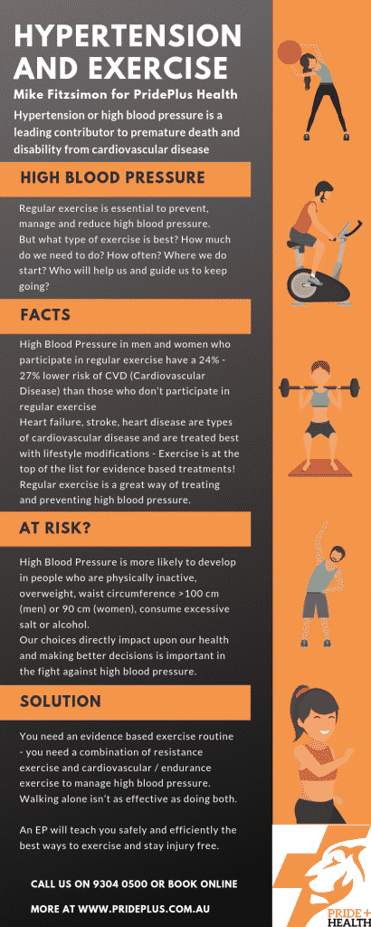 exercises for high blood pressure hypertension
