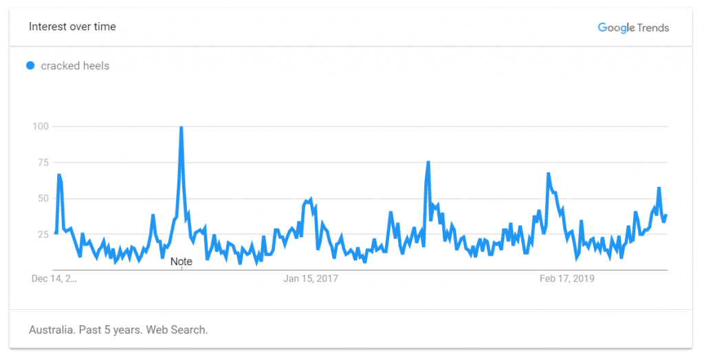 google trends chart of cracked heels searches spike in summer