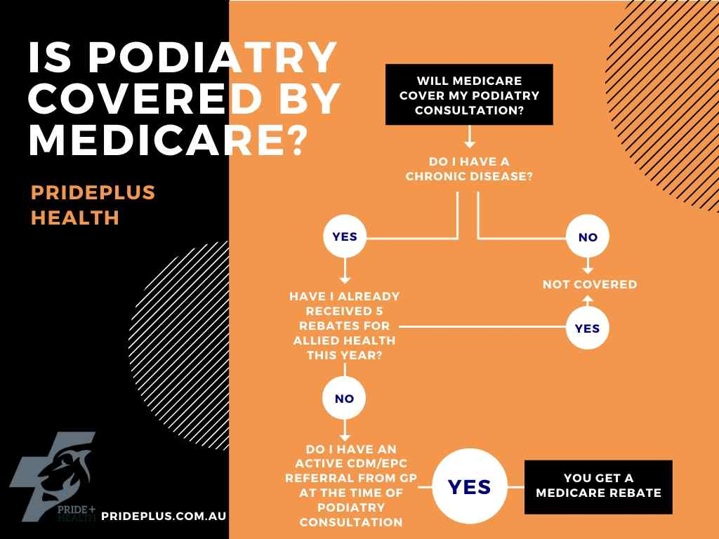 a flowchart explaining how podiatry is covered by medicare