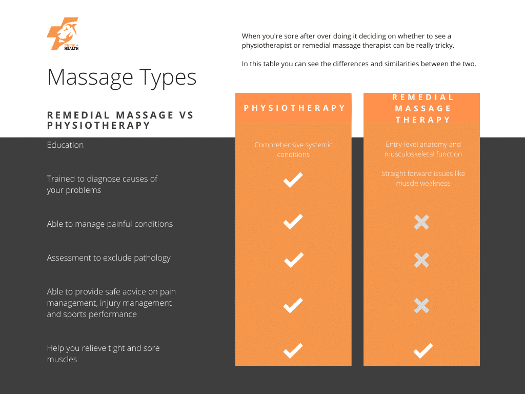 comparison chart of remedial massage vs physiotherapy treatment. when should you see a remedial massage therapist and when should you see a physiotherapist