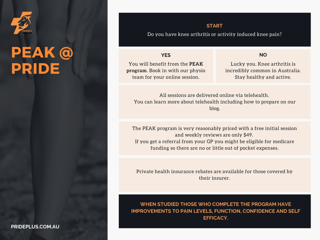 use this flow chart to work out if our PEAK program knee pain treatment will work for you