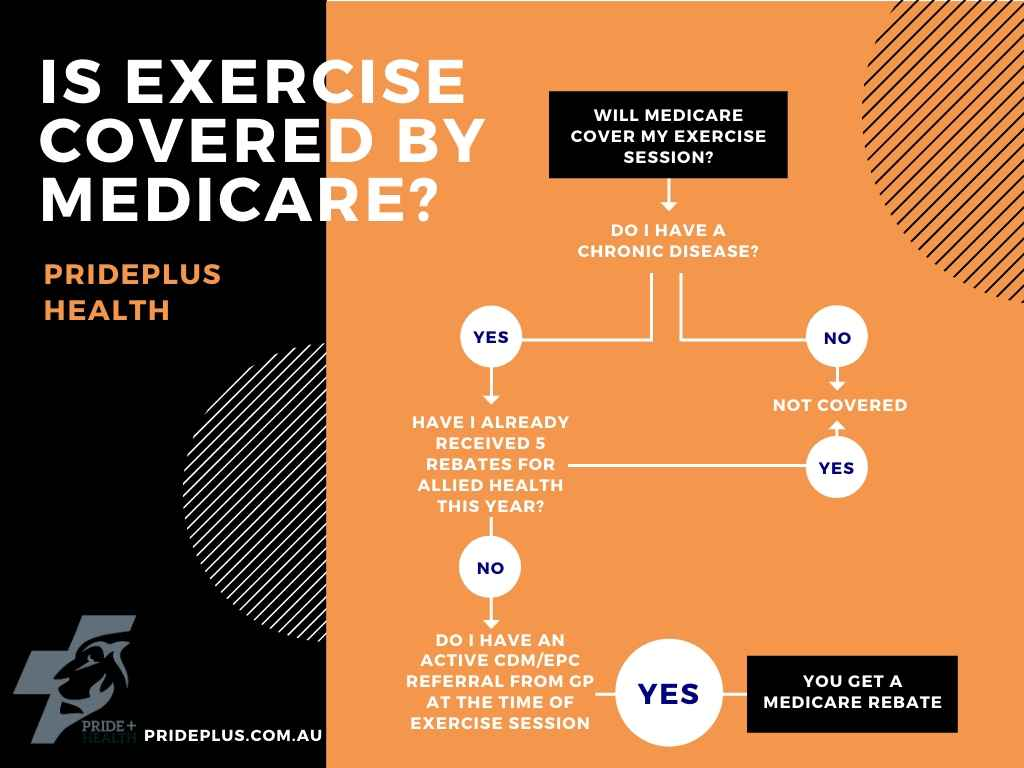 how to get medicare funded exercise at home flow chart and check list