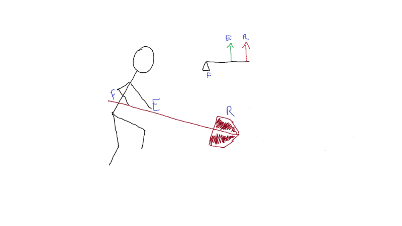 return to work after an injury with a diagram on the physics of using a shovel as a class 3 lever